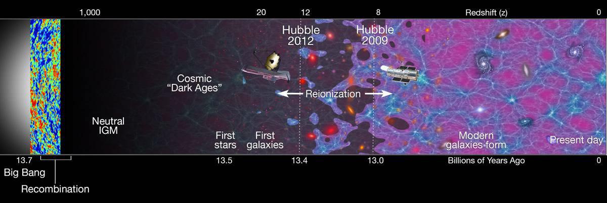 شكل الكون كما رصدته تلسكوبات ناسا