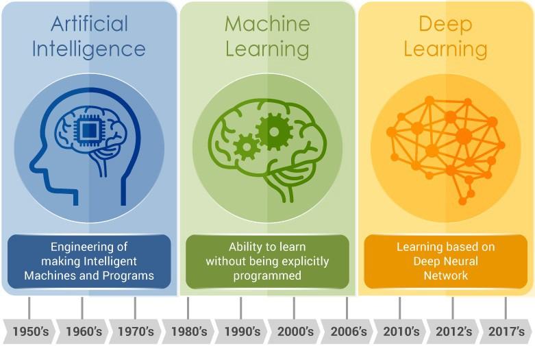 إزالة الالتباس بين الذكاء الاصطناعي و التعلم الآلي و التعلم العميق - دمج الذكاء البشري مع الآلة - مجموعة محددة من القواعد التي تحل المشكلات