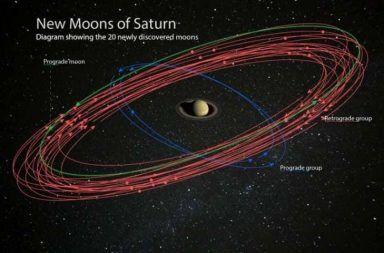 رسم فني يصور الـ 20 قمرًا المكتشفة حديثًا تدور حول زحل. ترفع تلك الأقمار العدد الإجمالي لأقمار زحل إلى 82 قمرًا، متجاوزًا كوكب المشتري الأكثر امتلاكًا للأقمار في النظام الشمسي برمته. دراسة هذه الأقمار يمكن أن تكشف عن الكثير من المعلومات حول زحل والظروف المحيطة له أثناء تكوينه. التوضيحات مقدمة من معهد كارنيجي للعلوم. الصورة بواسطة NASA و Paolo Sartorio.