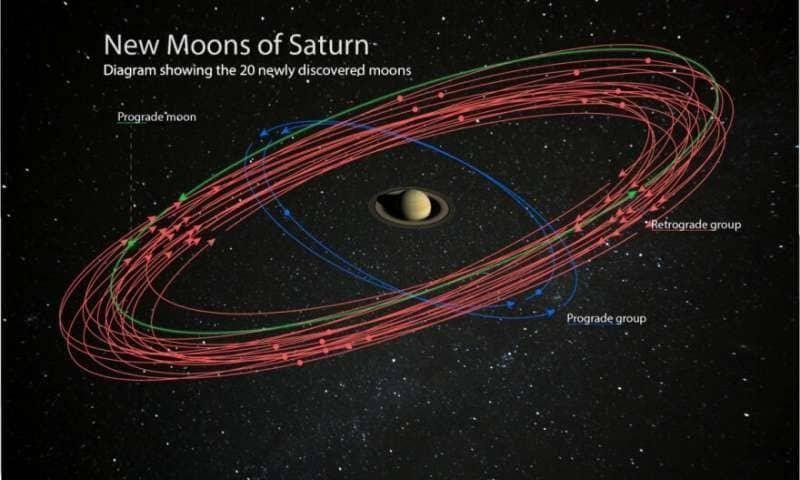 زحل يتفوق على المشتري بعدد الأقمار بعد اكتشاف 20 قمرًا جديدًا