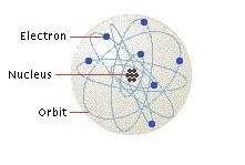 شكل مبسط للذرة، مع أنويتها وإلكتروناتها المدارية