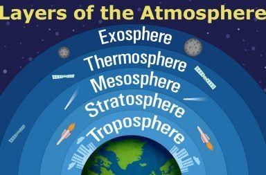ما هي طبقات الغلاف الجوي التروبوسفير الستراتوسفير طبقة الأوزون الميزوسفير والثيرموسفير الإكسوسفير الغلاف الخارجي للأرض الحرارة