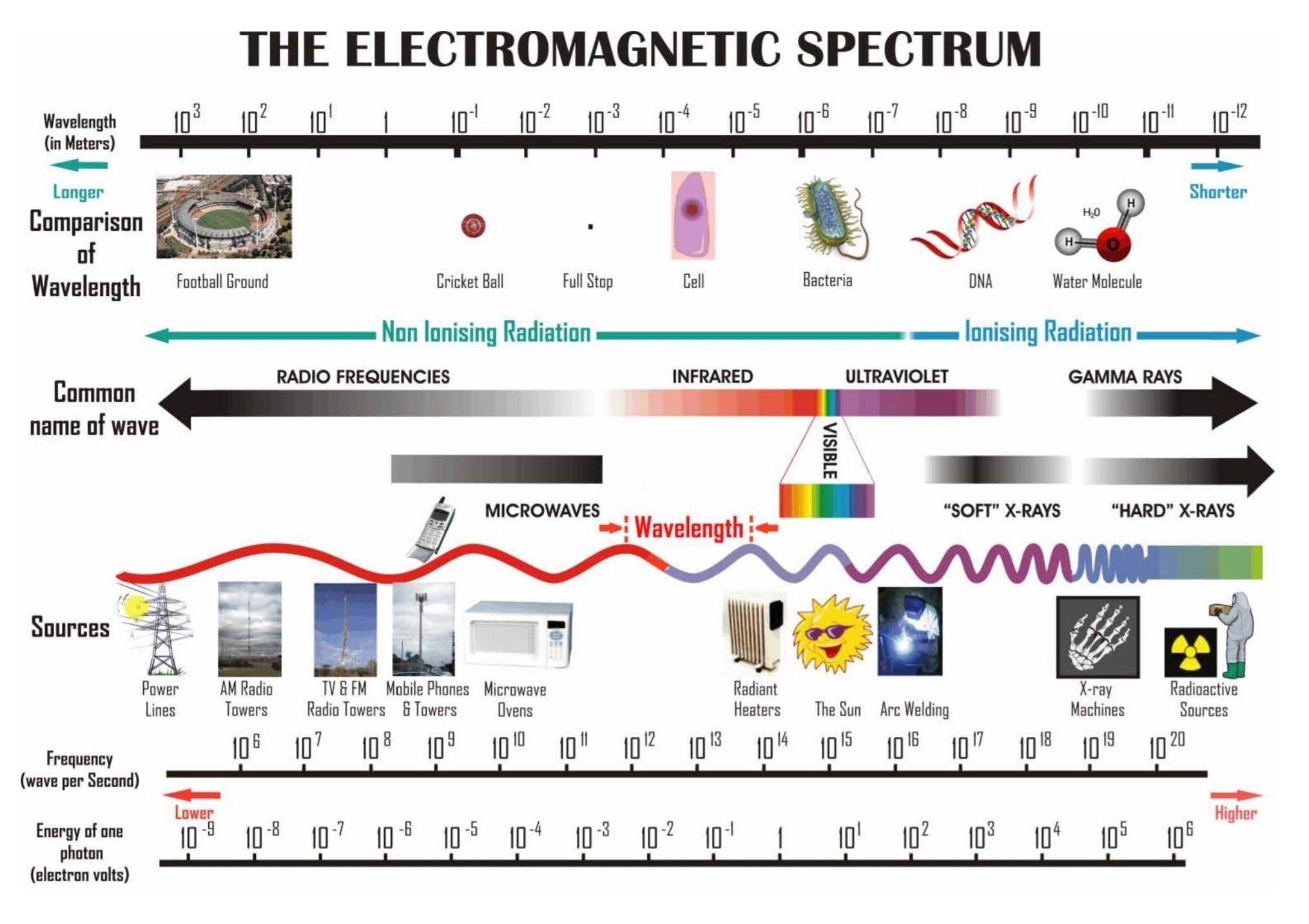 الترددات على طول الطيف الكهرومغناطيسي.
