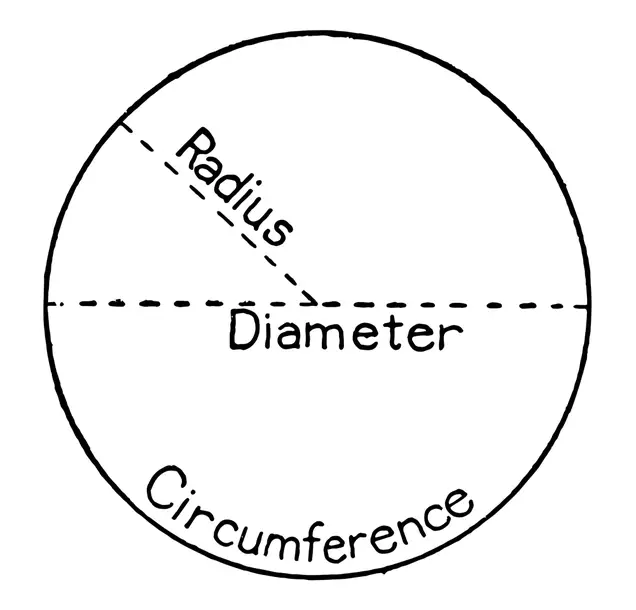 نسبة محيط الدائرة إلى قطرها يساوي القيمة باي