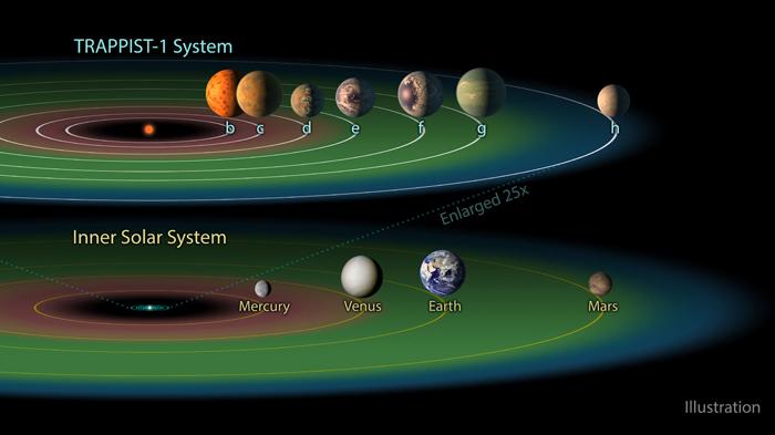ما هو العدد الأقصى للكواكب الصالحة للحياة حول نجم ما - مدى شيوع الكواكب الصالحة للحياة - الأنظمة النجمية المستقرة - كوكب قابل للحياة