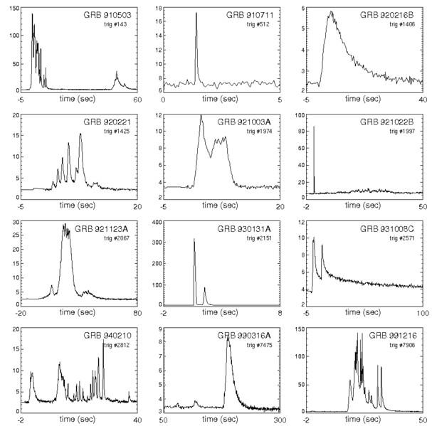 تنوع منحنيات أشعة غاما