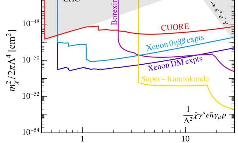 مخطط يُظهر مجال حساسية إشارات التيار المشحونة في عدة تجارب مختلفة