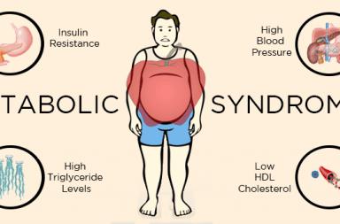 المتلازمة الأيضية: الأسباب والأعراض والتشخيص والعلاج العوامل التي تزيد خطر الإصابة بأمراض القلب والسكري و السكتة الدماغية