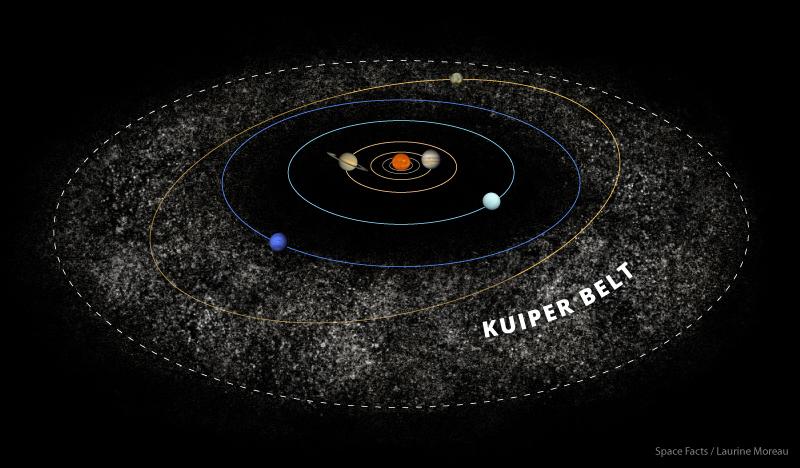 اكتشاف ما يزيد عن 450 جرمًا في مجموعتنا الشمسية - اكتشف العلماء مجموعة من الأجرام في حزام كايبر التي يعتقد أنها لم تتغير من قبل وجود النظام الشمسي أو بعده