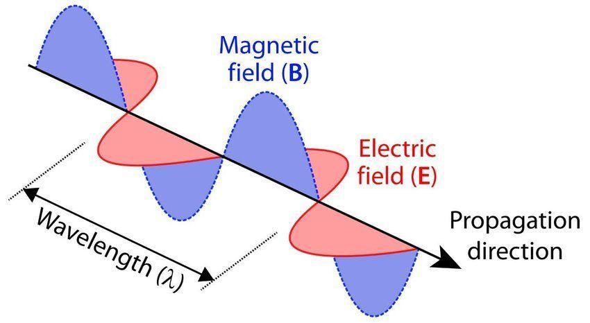 ما هي الموجات الكهرومغناطيسية؟ كيف تعمل وما هو مبدأها؟