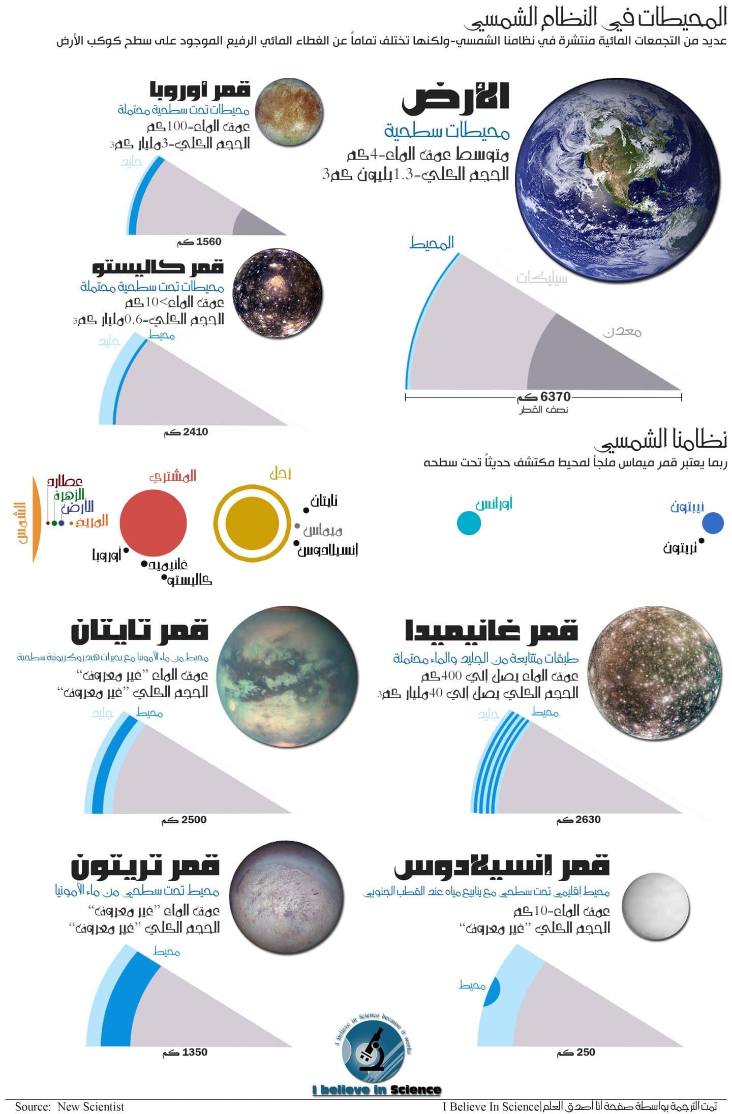 المحيطات في النظام الشمسي