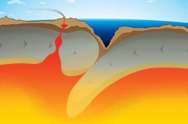 القوى الدافعة لحركة الصفائح لماذا تتحرك الصفائح التكتونية الصخور الذائبة خلايا الحمل الحراري النواة الداخلية نواة الأرض الغلاف الصخري