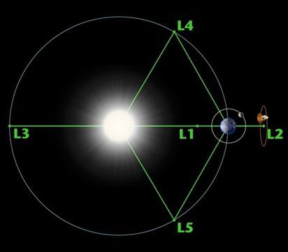 توجد خمس نقاط لاغرانج بين الأرض والقمر، وخمس بين الأرض والشمس.