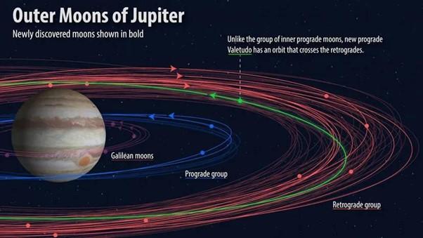 تظهر مجموعة من أقمار جوفيان (أقمار المشتري) مع الأقمار المُكتشفة حديثًا بالخط العريض. -الكرة الغريبة-، التي تُسمى فاليتيودو نسبةً إلى إسم حفيدة الإله الروماني جوبيتر، ولها مدار متقدم يمر بمدارات رجعية (بالاتجاه المعاكس).