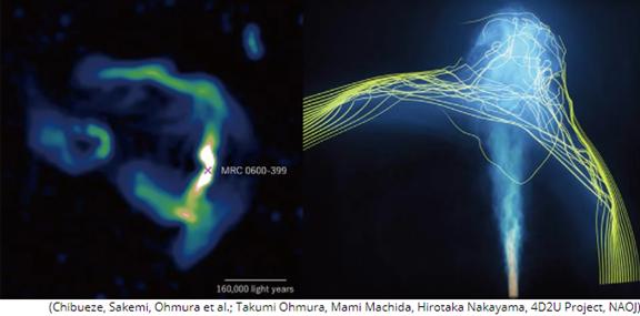 تظهر الصورة -على اليسار- بيانات تلسكوب (MeerKat)، وتظهر المحاكاة -على اليمين- الحقول المغناطيسية التي قد تكون المسبب الرئيسي لانتشار موجات الراديو