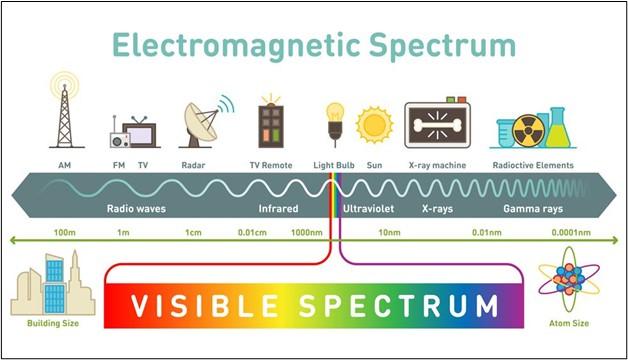 نلاحظ أن الضوء المرئي هو جزء صغير من الطيف الكهرومغناطيسي