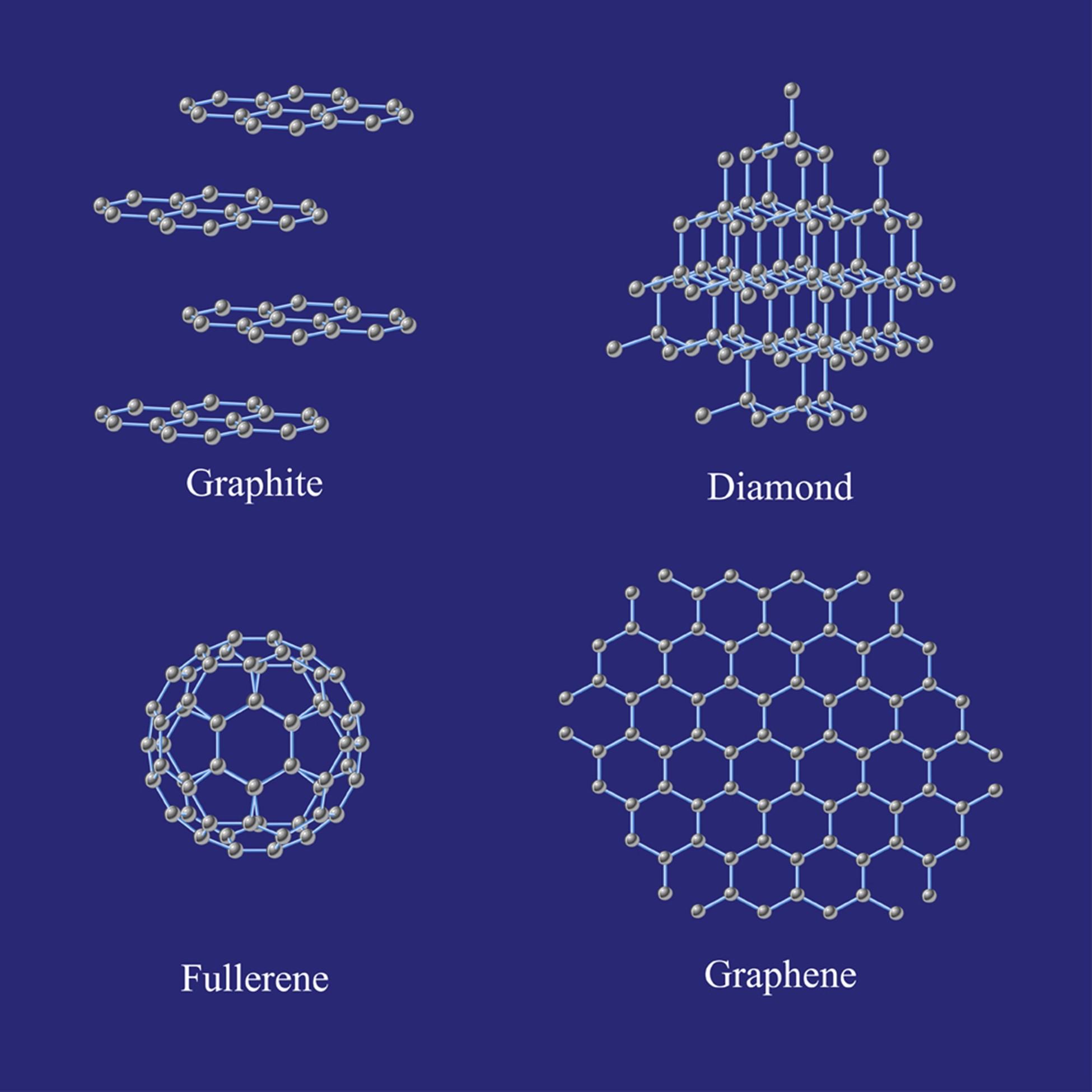 غرافيت، ألماس، فوليرين، غرافين. لاحظ كيف تبدو الروابط الكربونية مثل هرم ثلاثي الأوجه