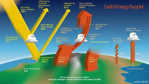 ناسا: تصف ميزانية طاقة الأرض التوازن بين الطاقة المشعة التي تصل الأرض من الشمس والطاقة التي تتدفق من الأرض إلى الفضاء.