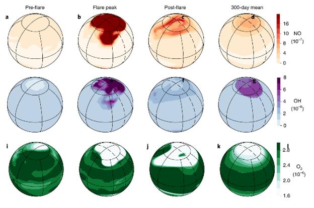 (Chen et al, 2020) يشير الرسم إلى تأثير التوهجات النجمية المتكررة على غازات الغلاف الجوي.