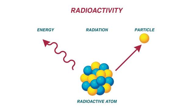 رسم تخطيطي لتحلل ذرة مشعة