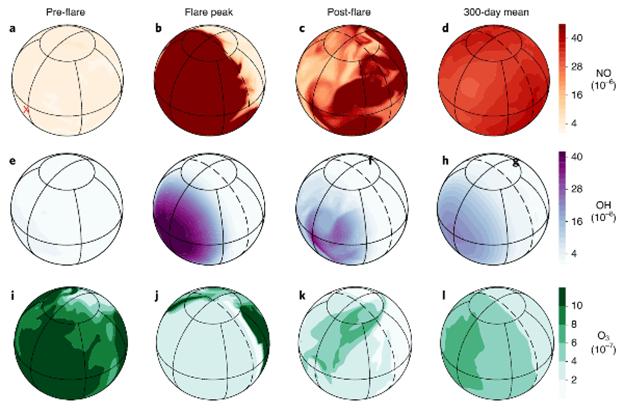 (Chen et al, 2020) يشير هذا الرسم إلى تأثير الاندفاعات النجمية المتكررة على كيمياء الغلاف الجوي لنموذج كوكب مشابه للأرض يدور حول نجم من نوع K