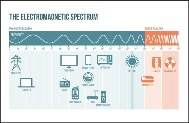 لاحظ نطاق المجال الترددي للوايفاي