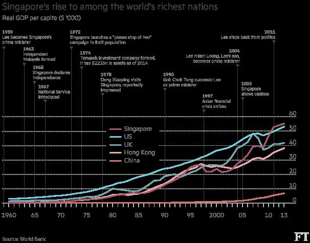 صعود سنغافورة إلى مصاف دول العالم الأكثر ثراءً
