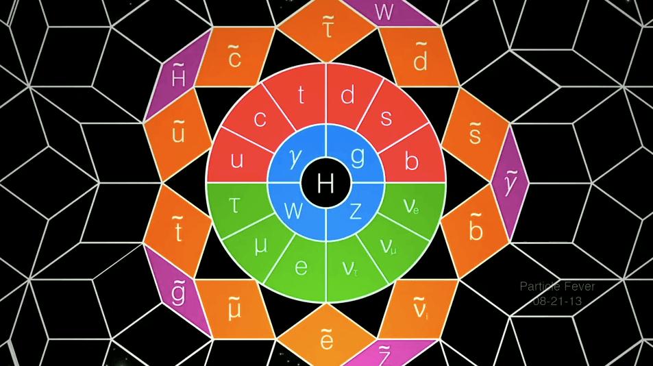 النموذج المعياري لفيزياء الجسيمات - نظرية النموذج المعياري
