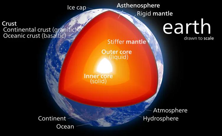 من أين تأتي حرارة الأرض - ما هو مصدر الحرارة التي تولدها الأرض - كيف تولد الأرض حرارتها - النشاطات الإشعاعية في باطن الأرض