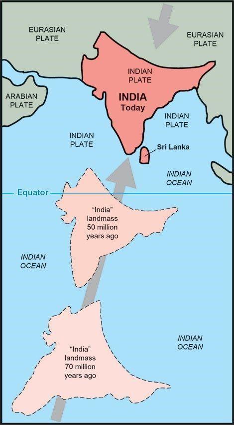 الهيمالايا - كيف تشكلت جبال الهيمالايا ؟