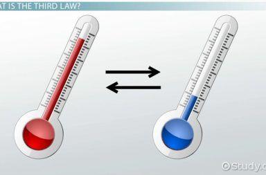 القانون الثالث للديناميكا الحرارية الإنتروبيا الصفر المطلق على مقياس كلفن حرارة الغاز ضغط الغاز درجة الحرارة الأنظمة المقيدة المغلقة