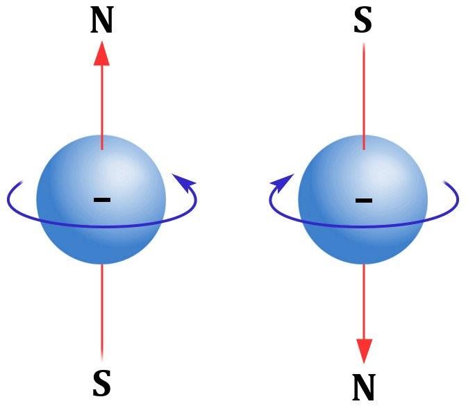 إن عملية دوران الإلكترونات حول محورها هي السبب الأساسي لظاهرة المغناطيسية