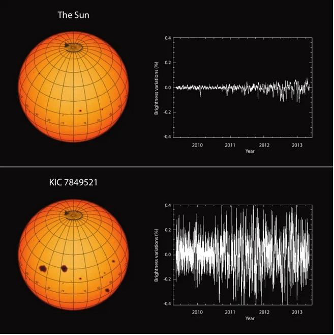 شمسنا ضعيفة مقارنة بالنجوم الأخرى - نجمنا خافت بشكل غير اعتيادي في هذه المرحلة من حياته على الأقل - النشاط الشمسي - المجال المغناطيسي - النظام الشمسي