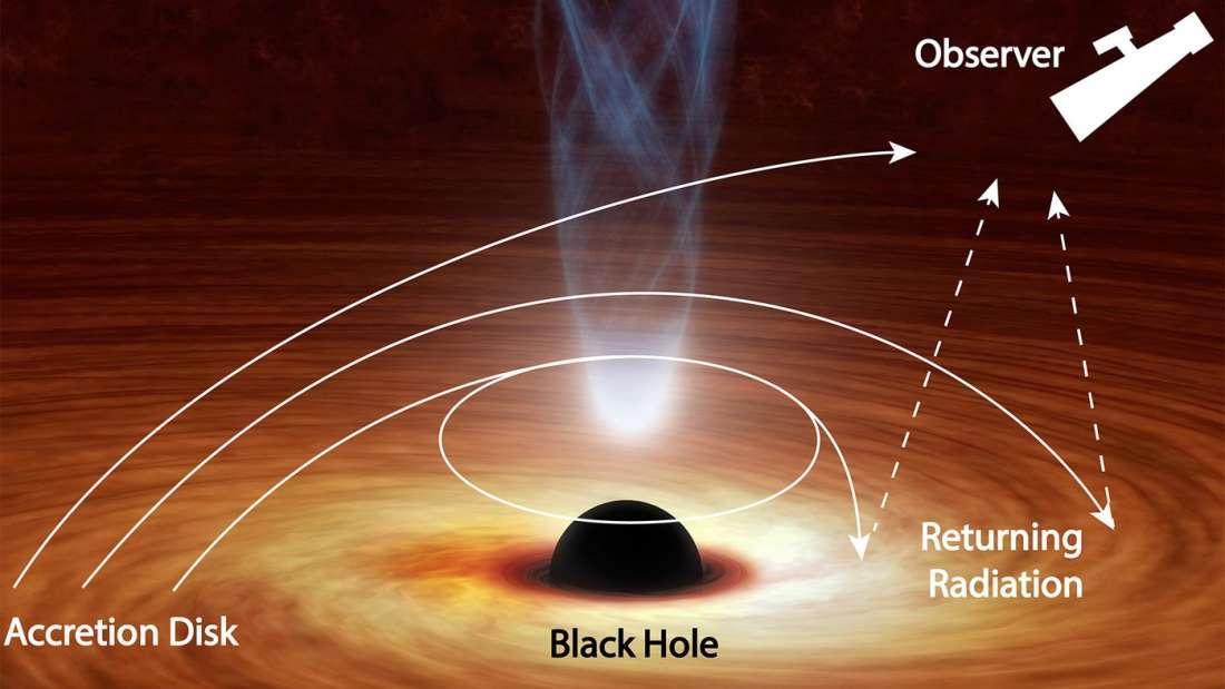 رصد ثقب أسود يصدر ضوءًا يرتد على ذاته - حزام من الغاز والغبار الكوني - القرص التراكمي - القرص المزود - المجال الجاذبي القوي