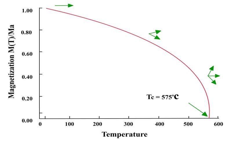 الحرارة ضد المغناطيسية