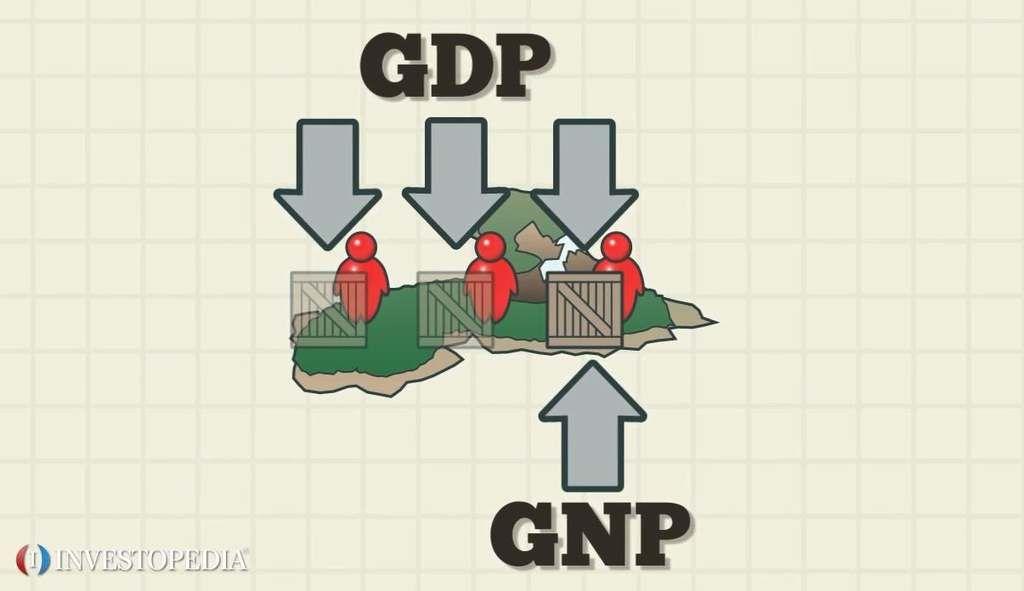 ما هو الناتج القومي الإجمالي ؟