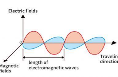 ما هو الإشعاع الكهرومغناطيسي الأشعة الكرومغناطيسية الطيف المرئي أشعة جاما الأشعة السينية أشعة الميكرويف أشعة الميكرويف الأشعة فوق البنفسجية