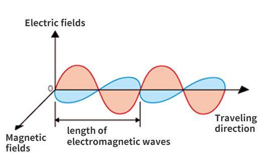 ما هو الإشعاع الكهرومغناطيسي ؟