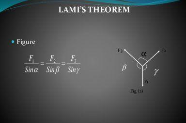 نظرية لامي في الفيزياء علم الاستاتيكا علم السكون القوى متحدة المستوى القوى متحدة المستوى القوى الغير خطية حالة التوازن الثابت