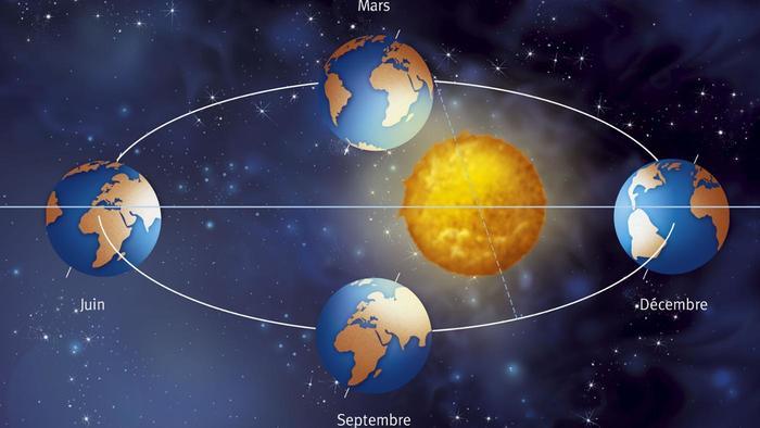 مغالطة: كوكب الأرض يكون أحر حين يكون أقرب للشمس