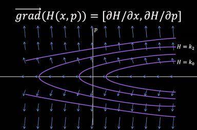 ويليام هاملتون و الميكانيك الهاملتوني الفيزياء الكلاسيكية معادلات نيوتن ميكانيك نيوتن الأنظمة البسيطة الزخم الموضع الحالات الكمومية