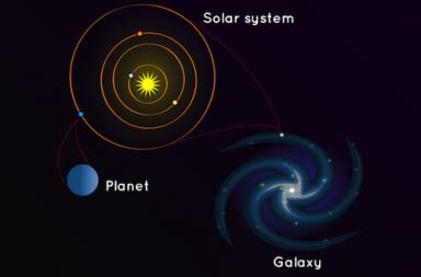 هل تكتسب الأرض والمجموعة الشمسية ومجرة درب التبانة كتلةً أم تفقدها؟ - العناقيد المجرية والعناقيد المجرية الفائقة والخيوط المجرية