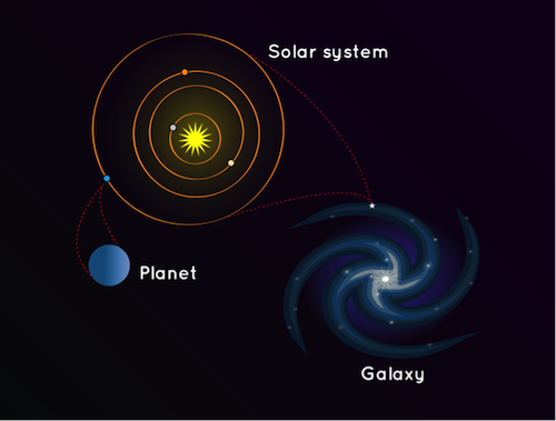 هل تكتسب الأرض والمجموعة الشمسية ومجرة درب التبانة كتلةً أم تفقدها؟