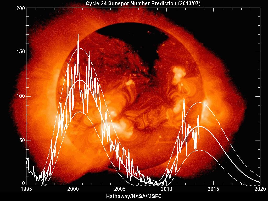 دخلت شمسنا دورة جديدة قد تكون من أقوى الدورات المسجلة في تاريخها