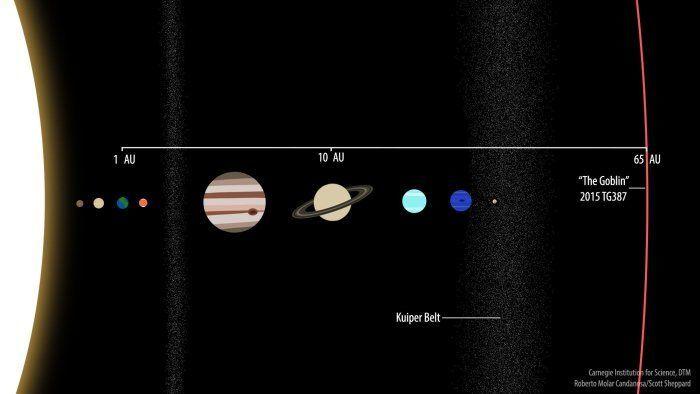 فلكيون يعثرون على كوكبٍ قزمٍ جديدٍ في مجموعتنا الشمسية