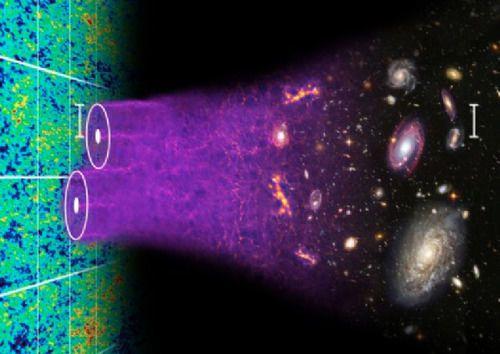 الخط الزمني لنشوء الكون: فترة خلق الباريونات