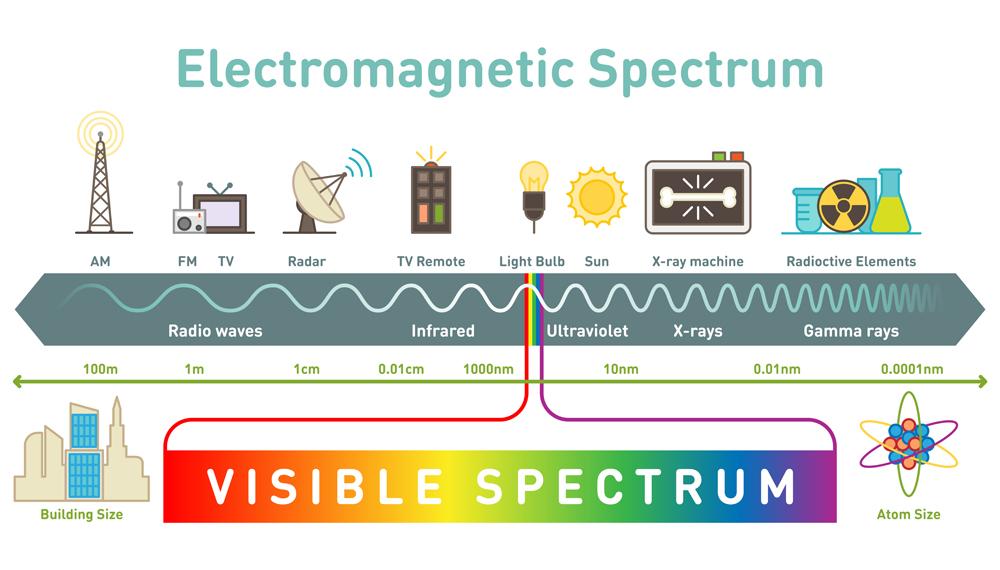 الطيف الكهرومغناطيسي