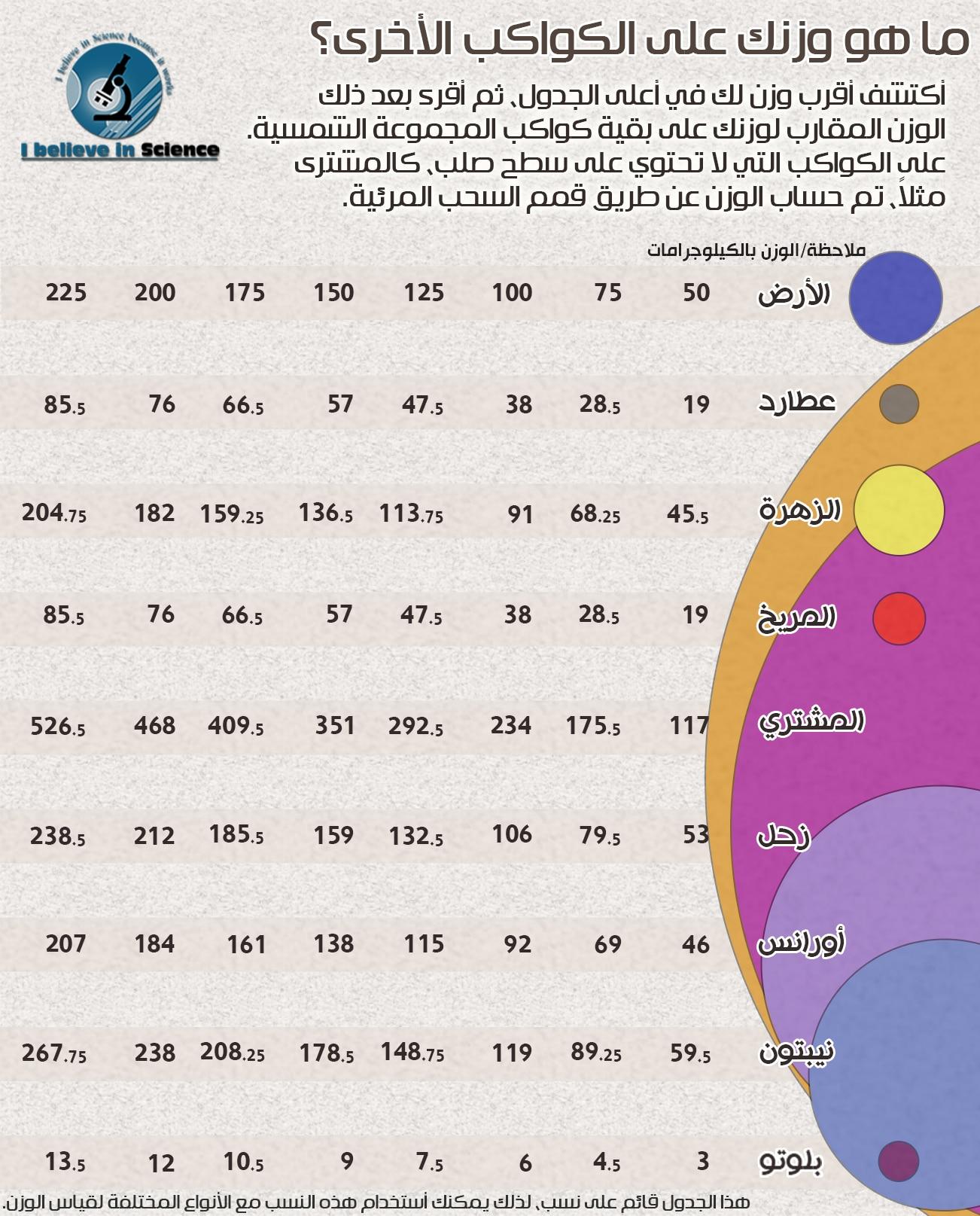 ما هو وزنك على الكواكب الأخرى؟